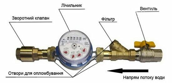 Як у Лозовій встановити прилад обліку води?, фото-1