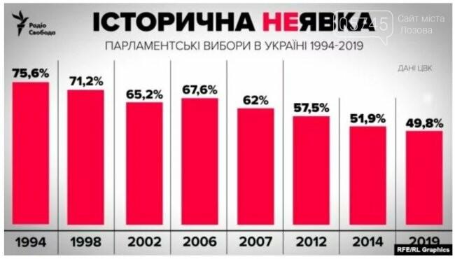 Выборы 2019. Опубликовали предварительные  результаты голосования, фото-1