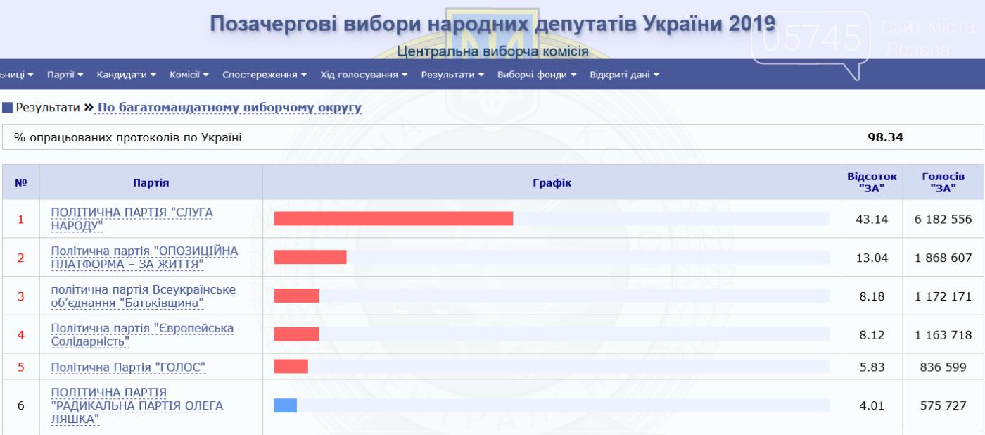 Кто будет представлять Лозовщину в Парламенте и какие партии вошли в состав Рады  , фото-2