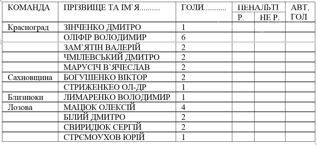 В Лозовой футболисты из 4 районов  разыграли Кубок памяти Р. Еникеева, фото-1