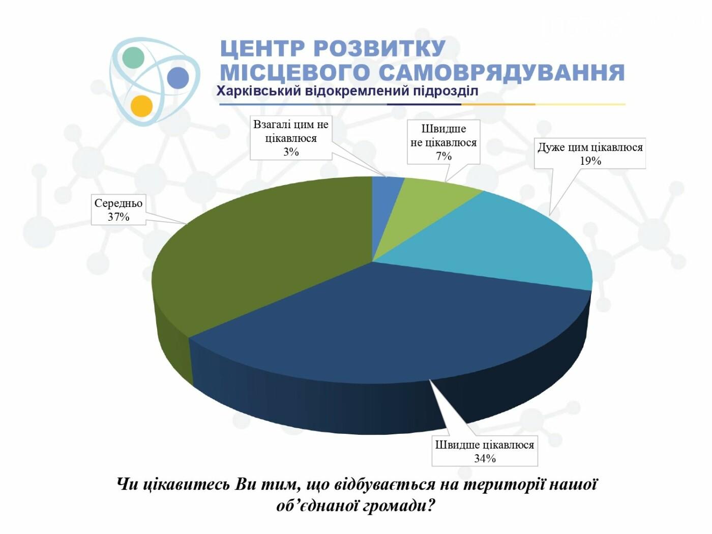 Какие проблемы существуют в Лозовской ОТГ? Результаты опроса жителей, фото-3