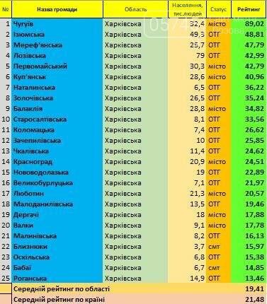 Мы в топе: Лозовская ОТГ вошла в рейтинг лучших громад Украины , фото-1