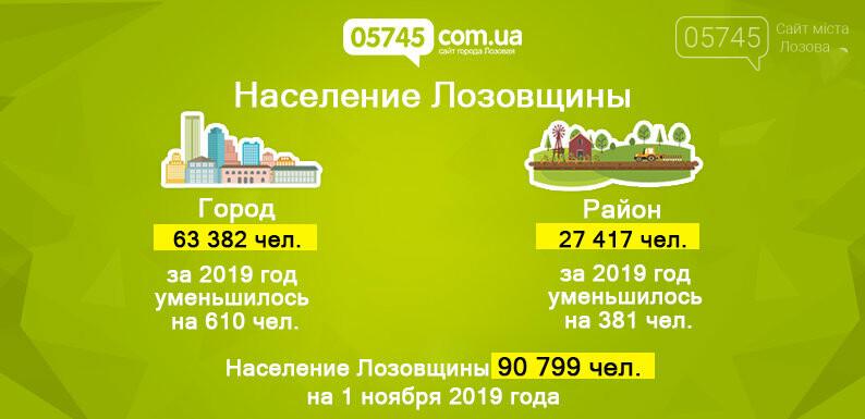 Стало известно, сколько людей живет в Лозовой и районе, фото-1