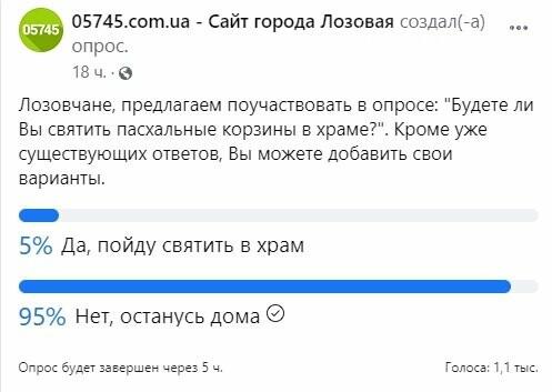 Пойдут ли лозовчане святить пасхальные корзины: результаты опроса от 05745.com.ua, фото-5