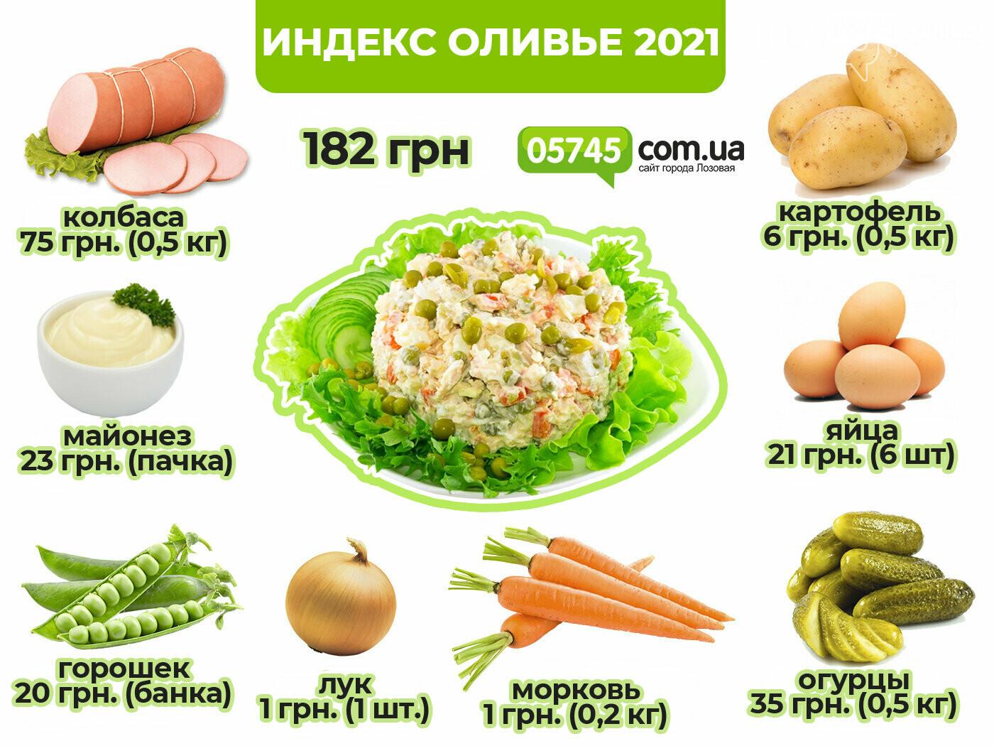 Индекс оливье 2021 Лозовая