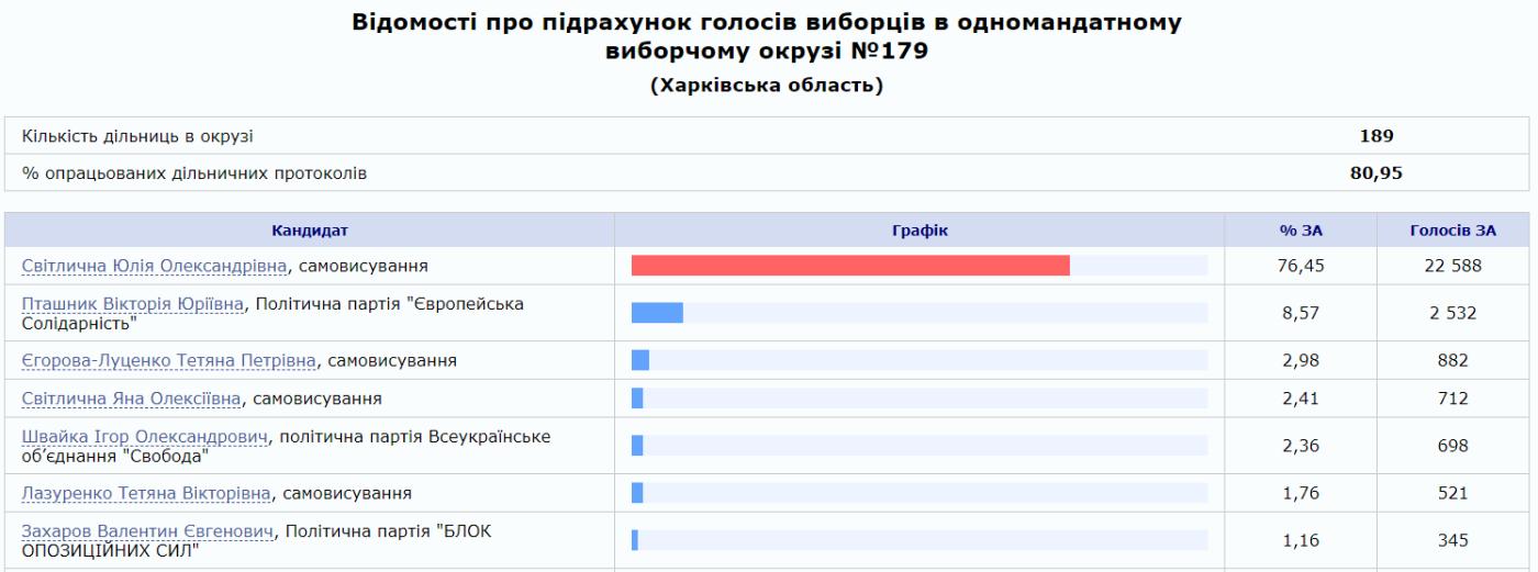 Предварительные результаты выборов: кого из кандидатов поддержал 179 округ, фото-1