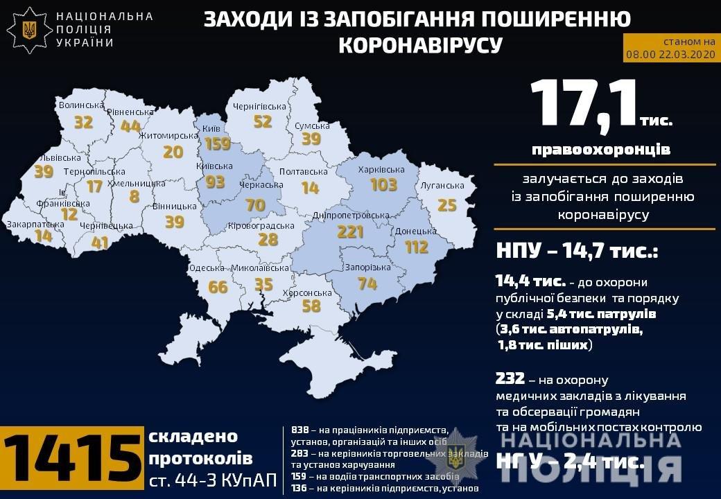 Харьковская область вошла в пятерку лидеров по нарушениям карантина, фото-1