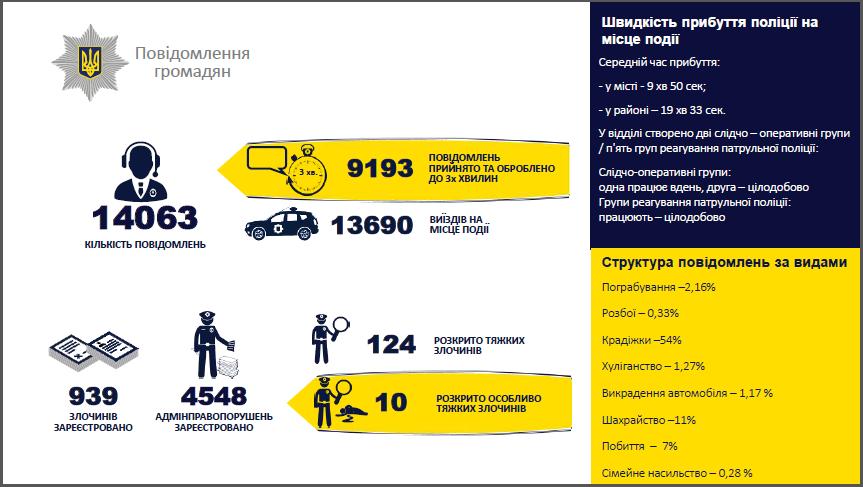 Отчёт полиции: в Лозовой снизился уровень преступности, фото-2