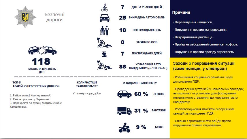 Отчёт полиции: в Лозовой снизился уровень преступности, фото-4