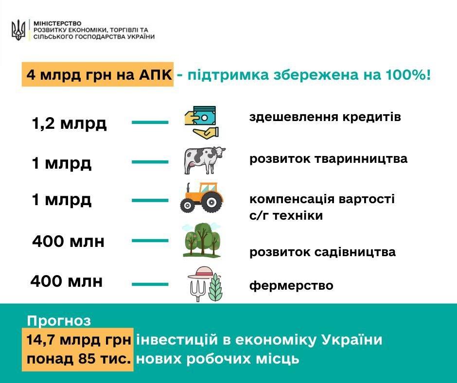 Государство сможет финансово помочь аграриям и фермерам Лозовщины, фото-1