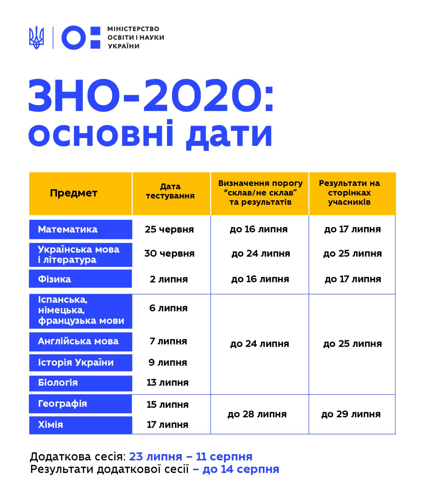 ВНО для лозовских школьников: при каких условиях будут пускать на экзамен , фото-1