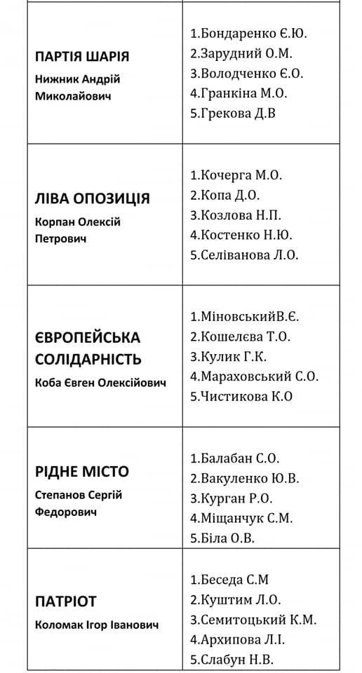 Депутаты по округам: кто хочет представлять ваши интересы в Лозовском горсовете, фото-1
