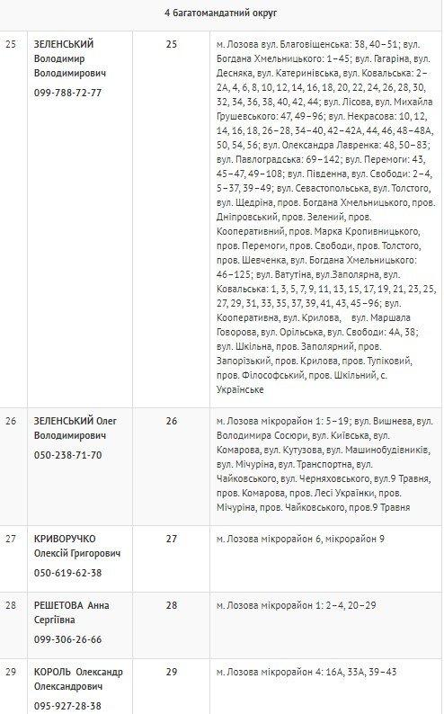 Лозівські депутати: де працюють та як з ними зв'язатися, фото-6