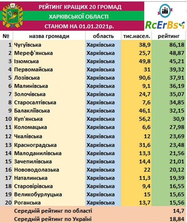 Лозівська громада увійшла у ТОП-5 громад Харківщини , фото-1