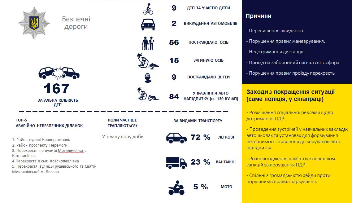 Зменшилась кількість злочинів і побільшало ДТП: лозівські поліцейські відзвітували за минулий рік, фото-2