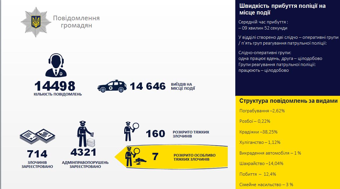 Зменшилась кількість злочинів і побільшало ДТП: лозівські поліцейські відзвітували за минулий рік, фото-1