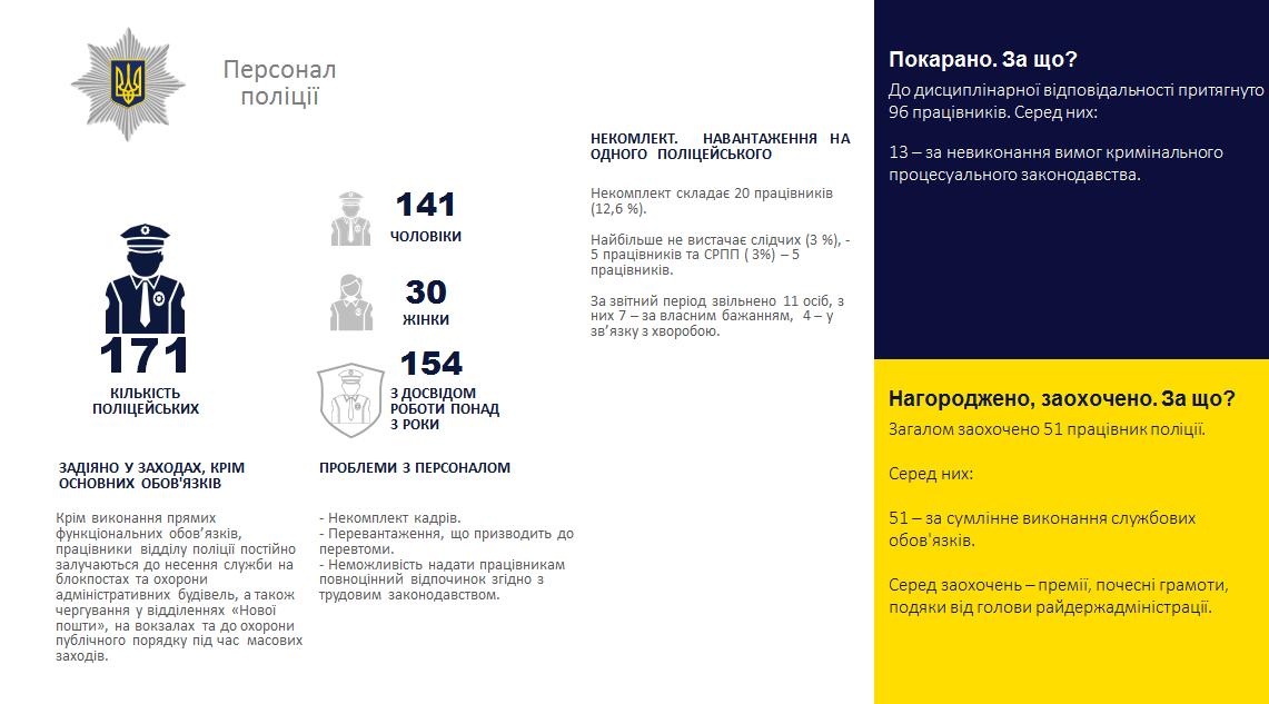 Зменшилась кількість злочинів і побільшало ДТП: лозівські поліцейські відзвітували за минулий рік, фото-4